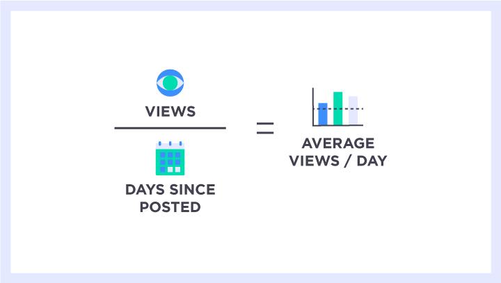 Calculate video views per day