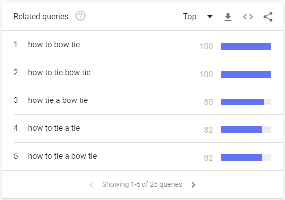 Google Trends YouTube top related keywords