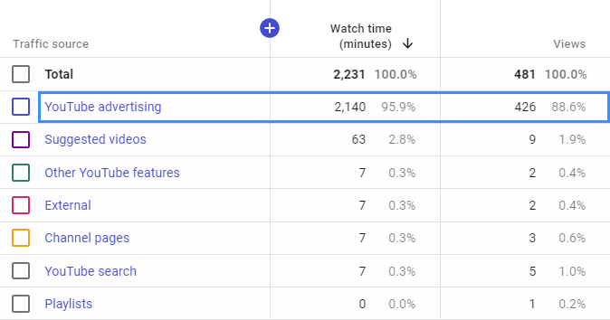 Youtube Ads dominating views