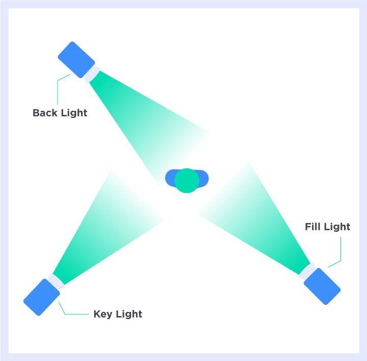 YouTube video lighting setup illustration